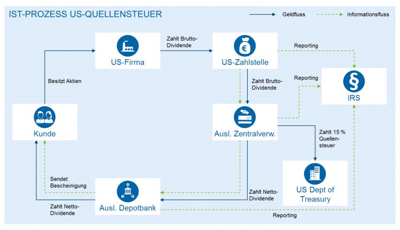 Hintergründe und Umsetzung der Regulierungen nach QI 871(m) Aktueller Prozess der US-Quellensteuerzahlung