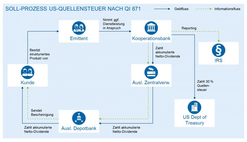 Hintergründe und Umsetzung der Regulierungen nach QI 871(m) Prozess der US-Quellensteuerzahlung nach QI 871(m)