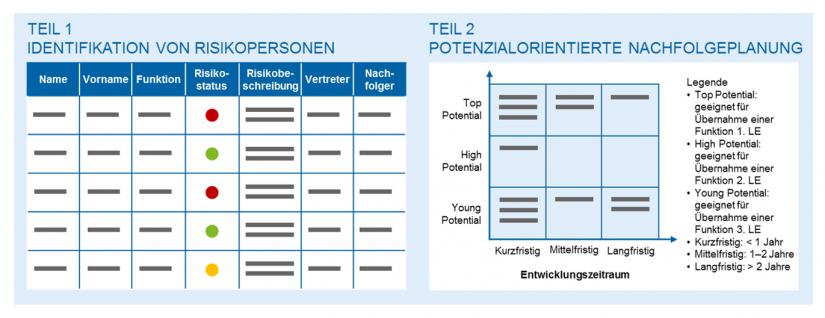 Personalentwicklung – aber richtig! Identifikation von Risikopersonen und Potenzialorientierte Nachfolgeplanung