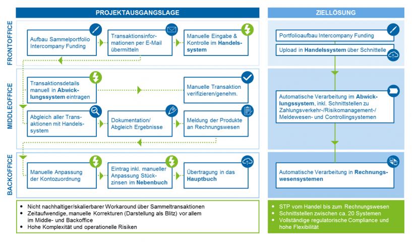 Schematisiertes Kundenbeispiel – STP-Lösung (Kernprozesse) für Intercompany Funding