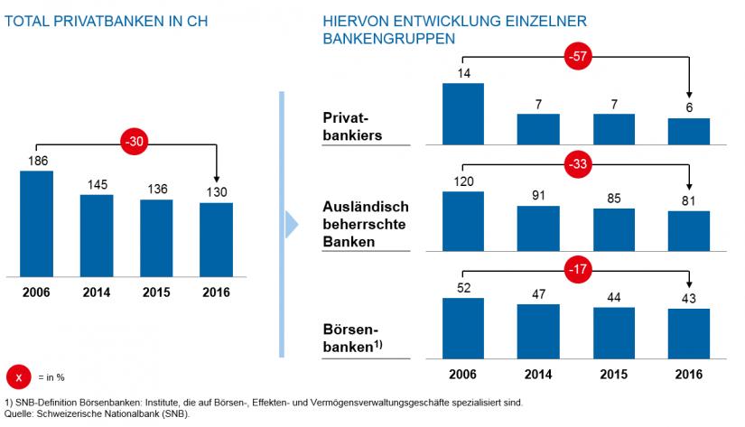 zeb.Private-Banking-Studie Schweiz 2017