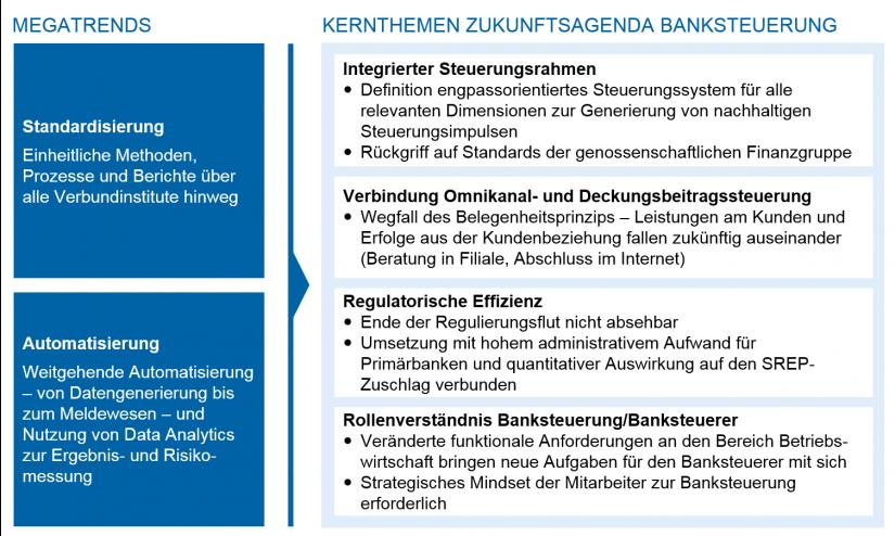 Kernthemen der Zukunftsagenda Gesamtbanksteuerung