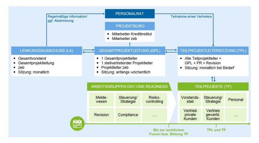 Projektorganisation von Bankenfusionsprozessen