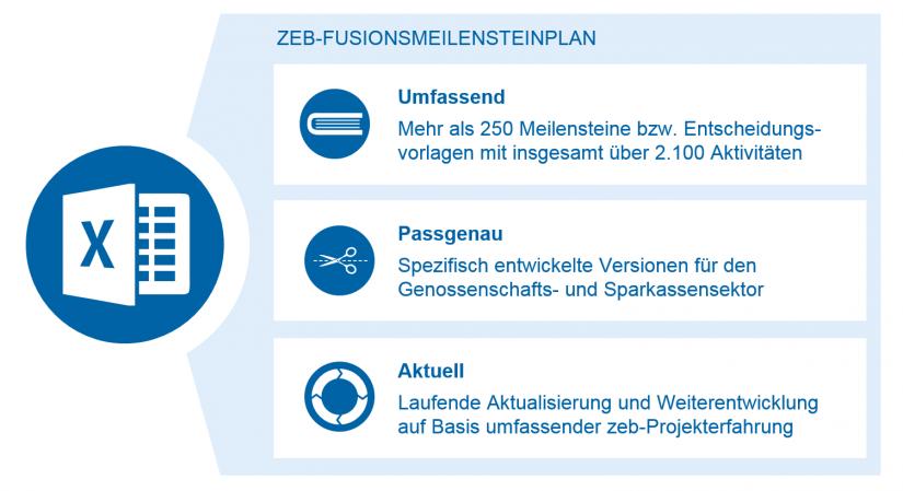 Meilensteinplan von Fusionsprozessen