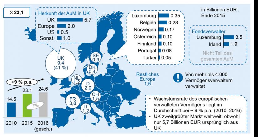 """grafische Darstellung """"Marktgröße der europäischen Asset Management Branche"""""""