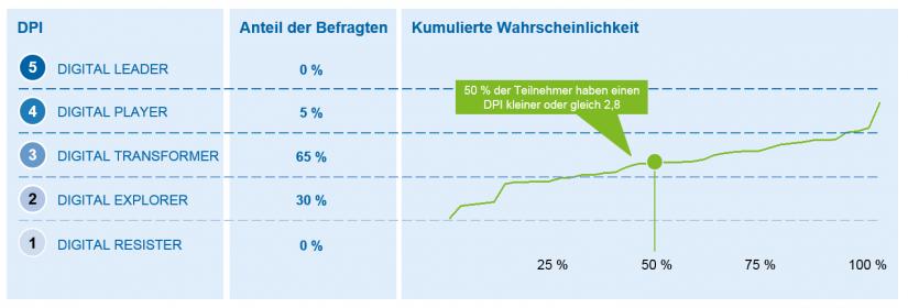 Bild Übersicht DPI (Digital Performance Indicator) der deutschen Versicherungswirtschaft