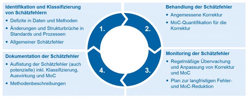 grafische Darstellung des MoC-Prozesses