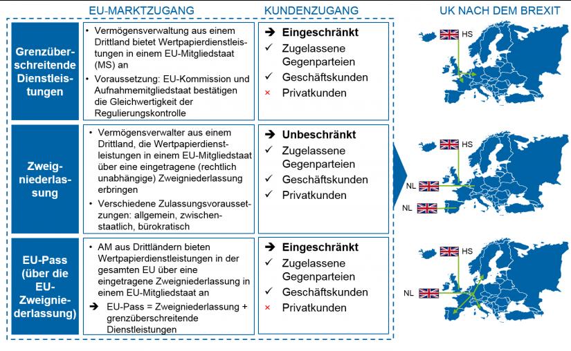 """grafische Darstellung """"Marktzugangsoptionen für Drittland-Vermögensverwalter nach MiFID II"""""""