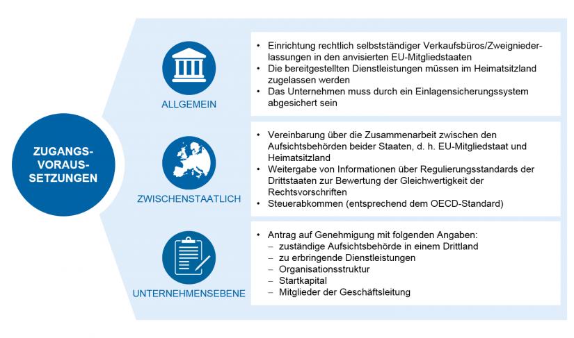 """grafische Darstellung zu """"Zulassungsvoraussetzungen für Verkaufsniederlassungen von Nicht-EU-Vermögensverwaltern"""""""