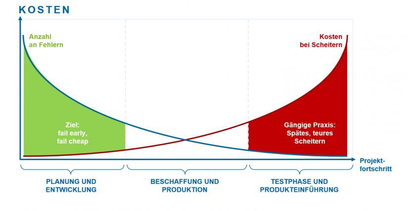Grafische Darstellung der Kosten bei Scheitern in Abhängigkeit zum fortlaufenden Projektfortschritt