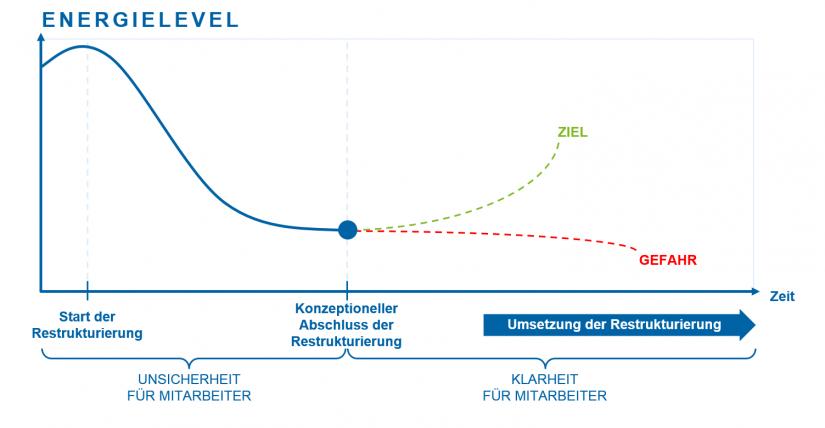 Grafisches Modell der Entwicklung des Energielevels bei Mitarbeitern im Verlauf einer Restrukturierung | Mitarbeiteraktivierung als erfolgskritische Changemaßnahme