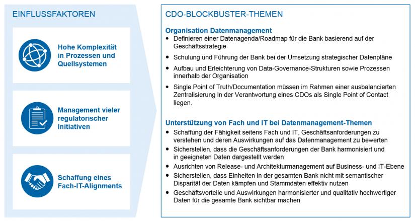 Grafische Darstellung der Handlungsbedarfe für das Datenmanagement