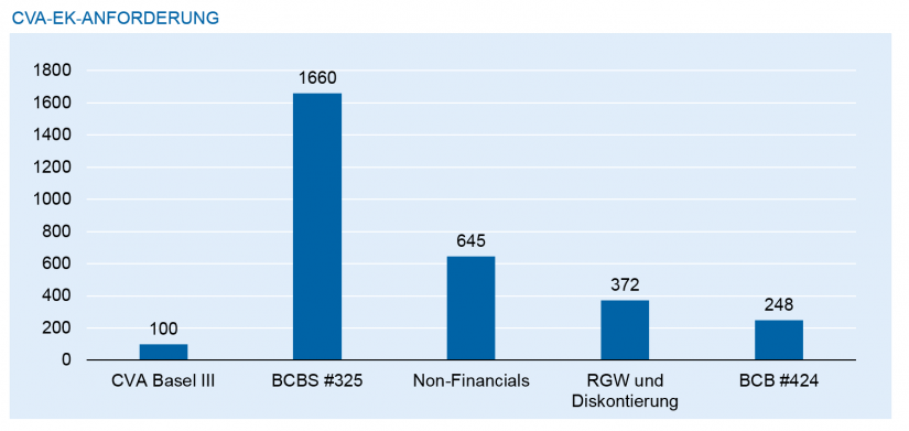 grafische Darstellung der Entwicklung der CVA-EK-Anforderung im Rahmen des Konsultationsprozesses