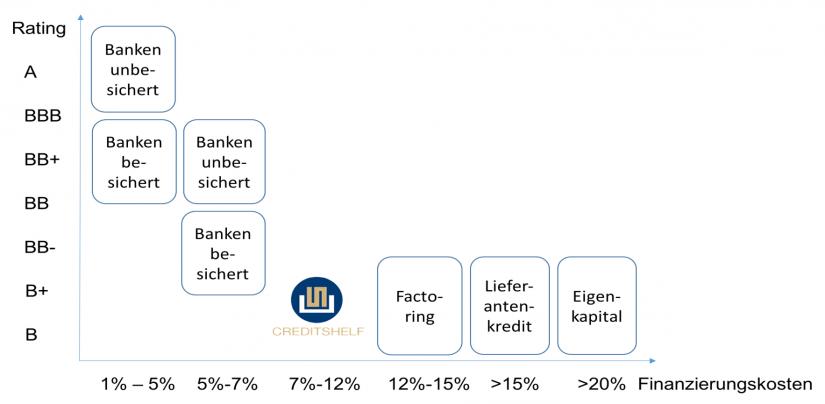 Grafik zur Finanzierung aus Kundenperspektive – Fintechs überbrücken die Lücke zwischen günstigen Bankkrediten und teuren Alternativen