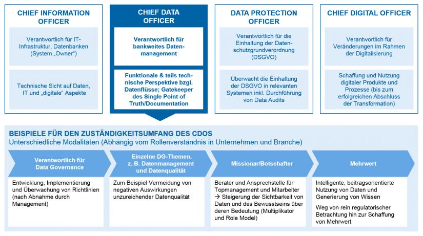 Grafisches Schaubild zum Chief Data Officer – Begriffsabgrenzung