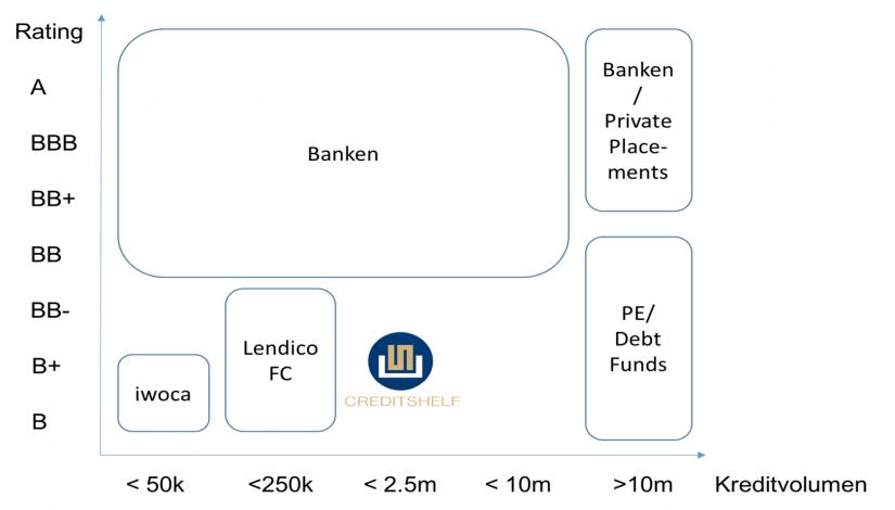 Grafik: Finanzierungslandschaft – Fintechs besetzen Nischen im KMU-Kreditgeschäft