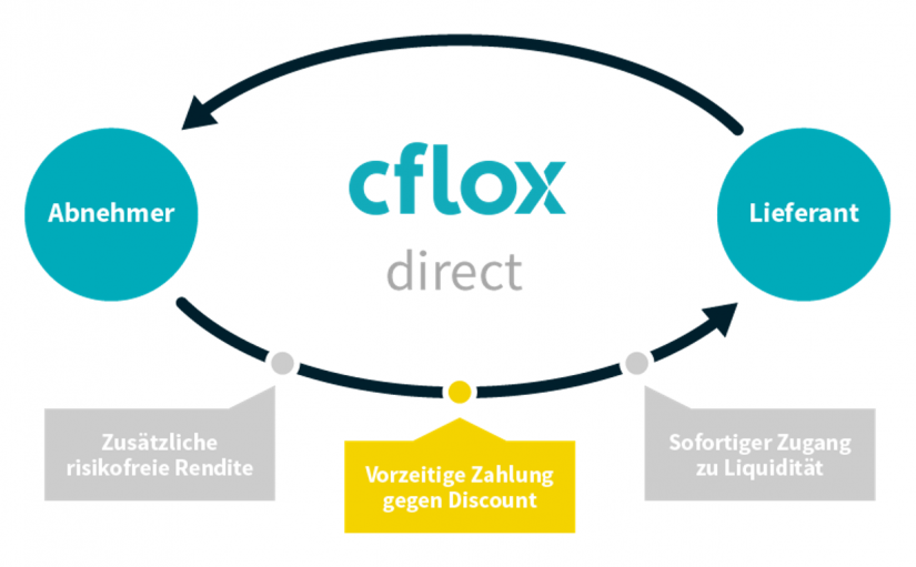 Abbildung cflox direct working capital