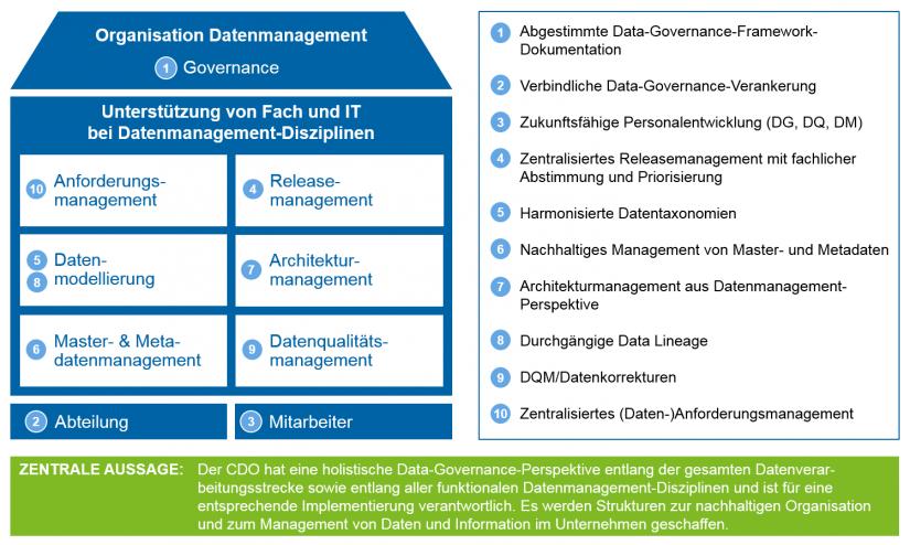 Grafische Darstellung der Ausgestaltungsaspekte eines CDO