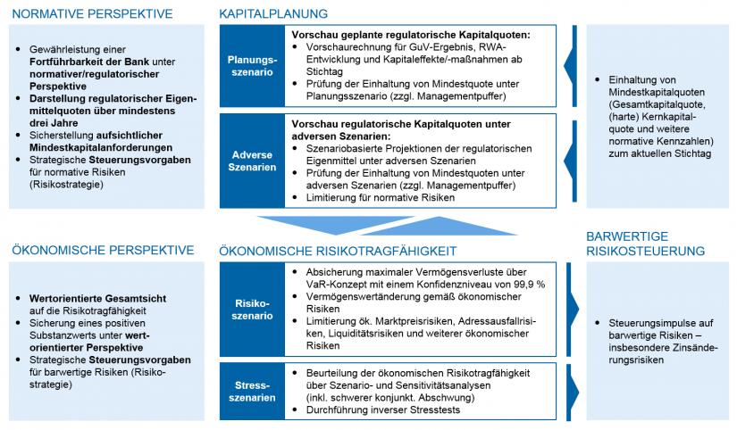 grafische Darstellung der RTF-Konzepte gemäß normativer und ökonomischer Perspektive