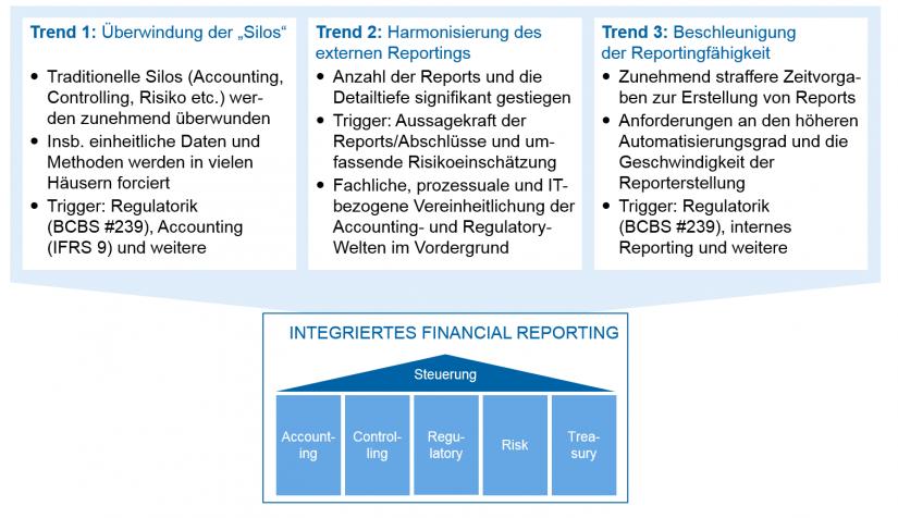 grafische Darstellung der Übersicht über aktuelle Trends im Financial Reporting