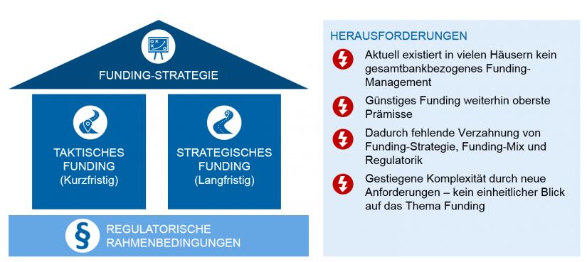 grafische Darstellung zum Funding-Management: Betroffene Dimensionen