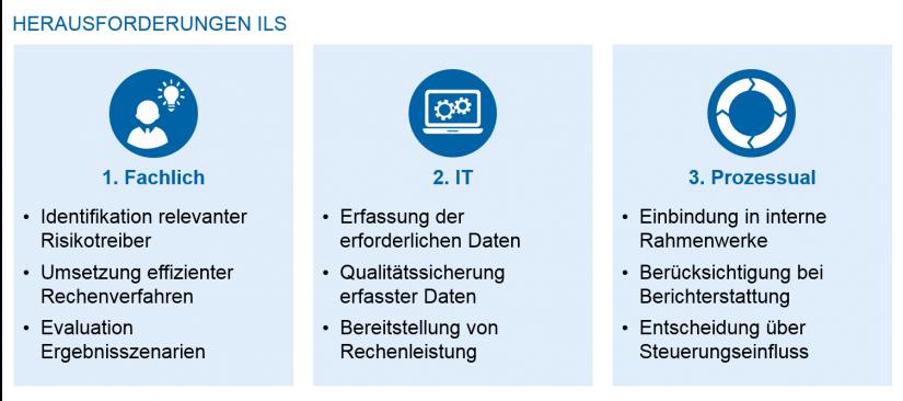 """grafische Darstellung methodischer Rahmen """"Zentrale ILS-Herausforderungen"""""""