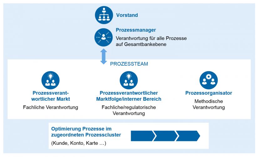 grafische Darstellung der Verantwortlichkeiten im Prozessmanagement