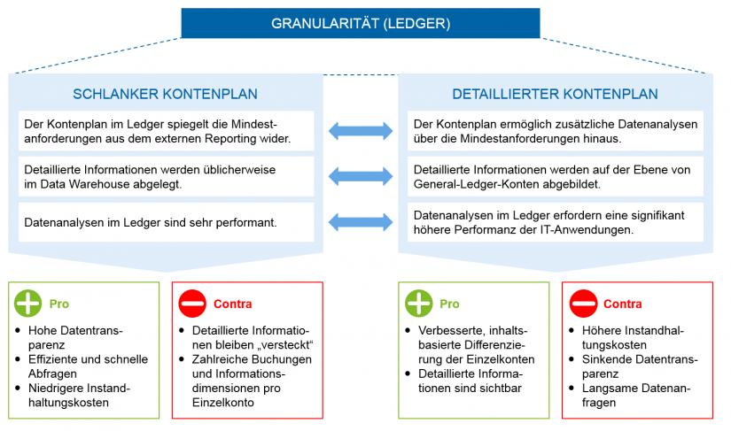 grafische Darstellung von schlanken vs. detaillierte Kontenpläne