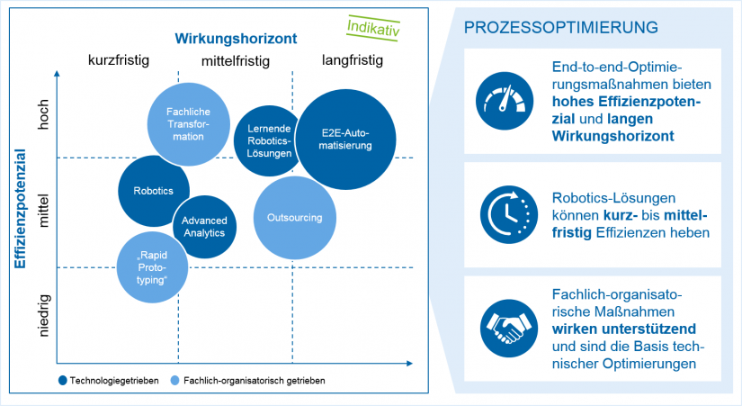 grafische Darstellung des Überblicks über Effizienzpotenziale von strategischen/langfristigen Lösungsansätzen