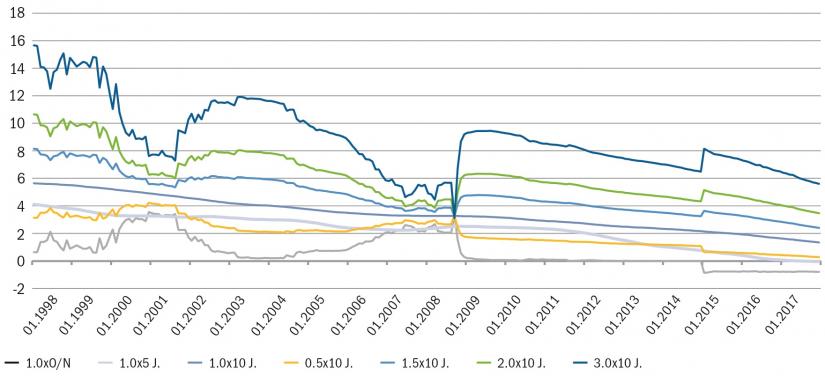 Grafische Darstellung der Entwicklung des periodischen Transformationsbeitrags verschiedener Fristentransformationsstrategien in % zum Eigenkapital