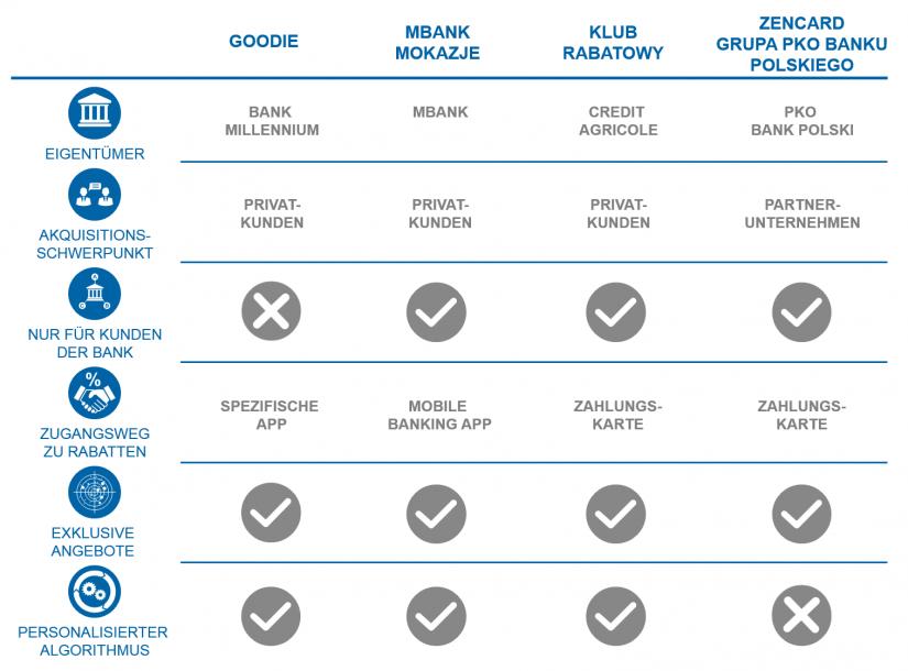 grafische Darstellung des Wettbewerbsvergleich zu Goodie