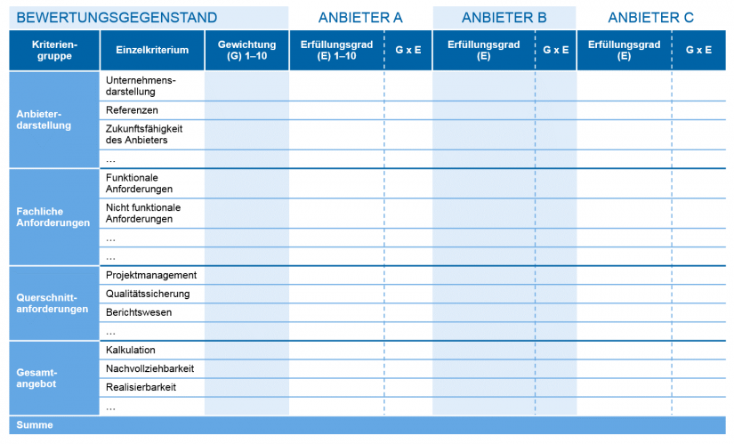 Grafische Darstellung der Nutzwertanalyse zur Bewertung von Personaldienstleistern (Schema)
