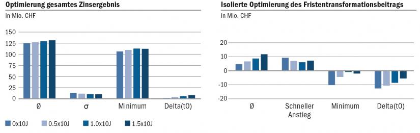 Grafische Darstellung der Optimierung des gesamten Zinsergebnisses im Vergleich zu einer isolierten Optimierung des Fristentransformationsbeitrags