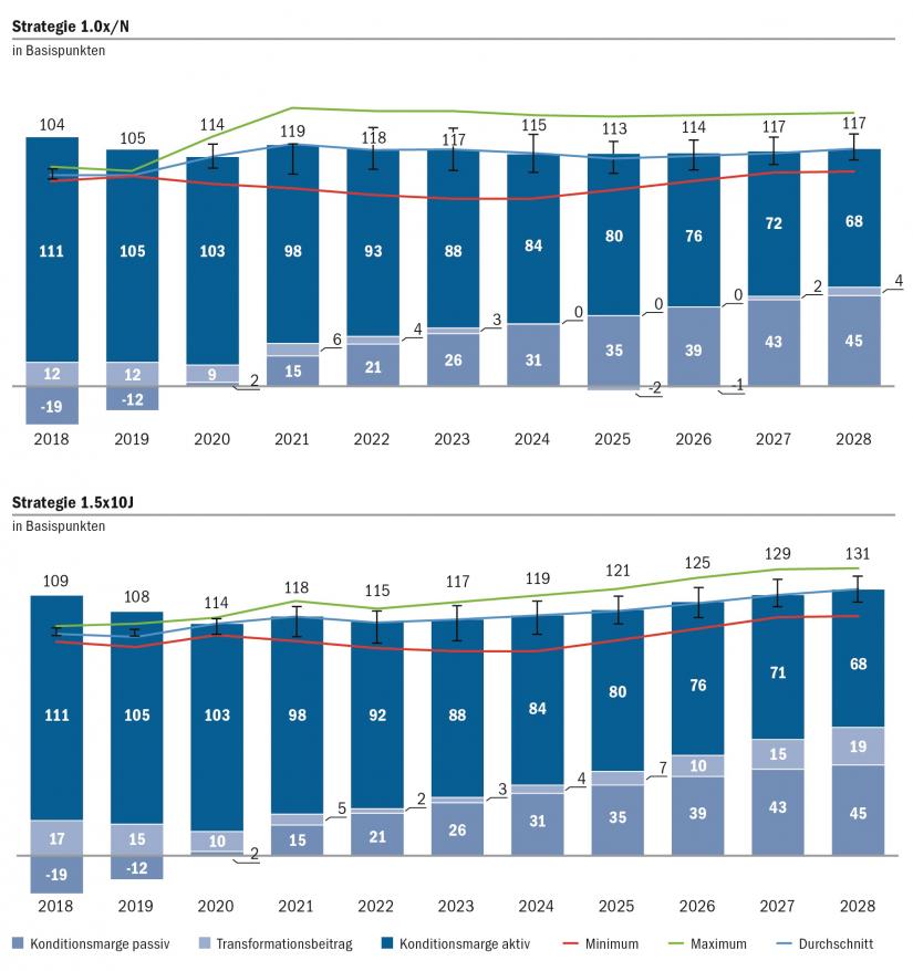 Grafische Darstellung der Entwicklung des Zinsergebnisses für Zinsrisikostrategien 1.0xO/N und 1.5x10J gleitend