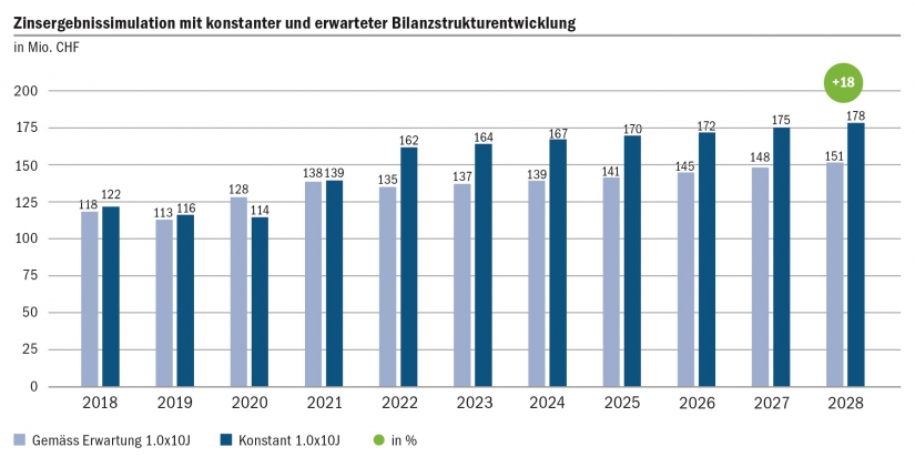 Grafische Darstellung der Zinsergebnisentwicklung bei konstantem und erwartetem Bilanzstrukturszenario
