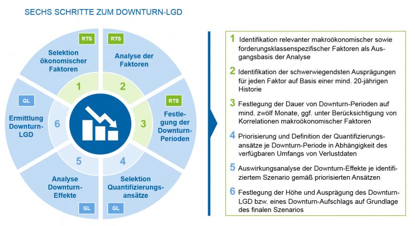 Grafische Übersicht des Vorgehens zur Ermittlung des Downturn-LGD