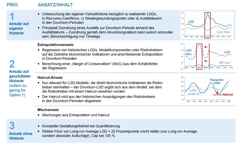 Grafische Darstellung der priorisierten Quantifizierungsansätze für den Downturn-LGD