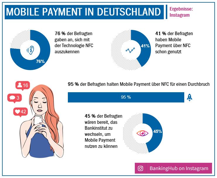 Mobile Payment in Deutschland - Ergebnisse Instagram-Umfrage