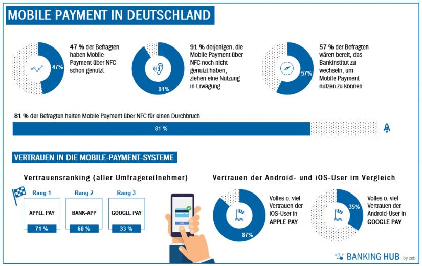 Mobile Payment in Deutschland - Ergebnisse Online-Umfrage