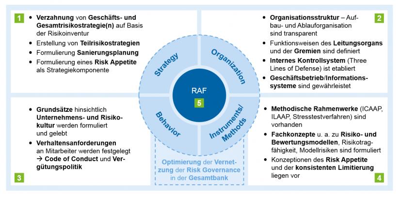 Grafische Darstellung der Dimensionen einer Risk Governance