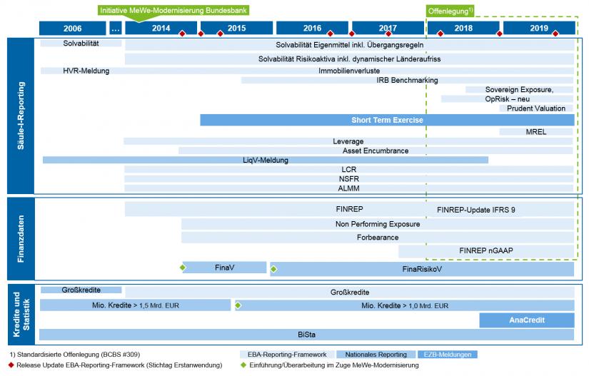 Grafische Darstellung der zentralen Meilensteine Regulatory-Reporting