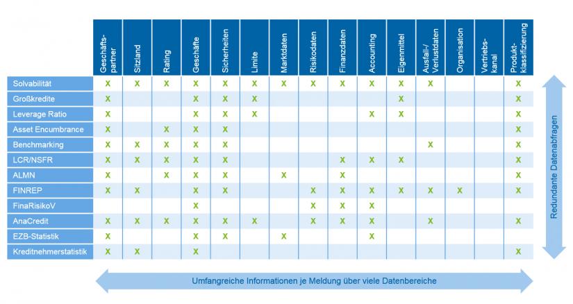 Grafische Darstellung der Meldungen und Datenbereiche