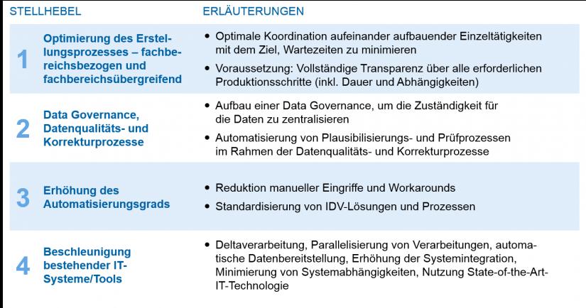 Grafische Darstellung der Übersicht Effizienzstellhebel Regulatory-Reporting