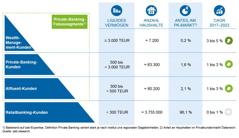 Grafische Darstellung des Privatkundensegments Österreich Private Banking Markt Österreich