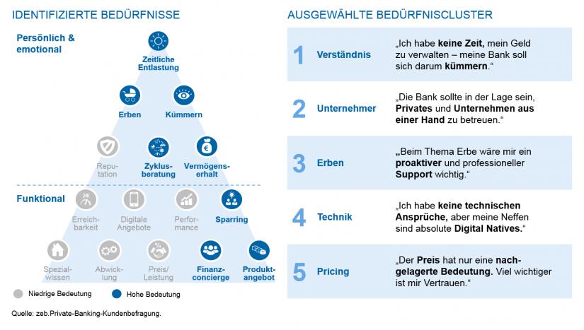 Grafische Darstellung der Kernergebnisse der zeb.Private-Banking-Kundenbefragung | Private Banking Markt Deutschland