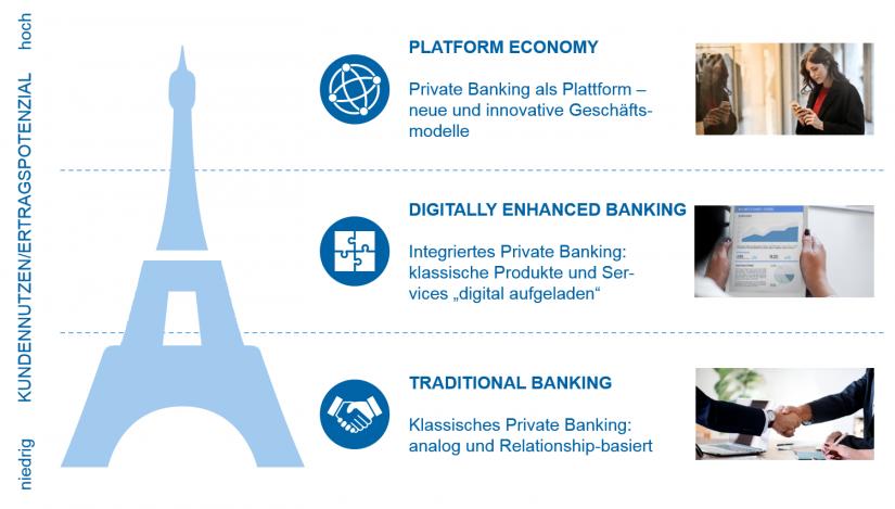 Grafische Darstellung der Entwicklungsstufen im Private Banking | Private Banking Markt Deutschland