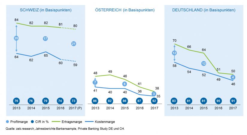 Grafische Darstellung des Margenvergleichs Private Banking DACHPrivate Banking Markt Österreich