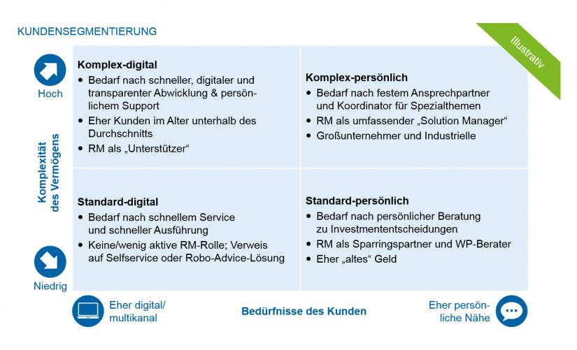 Grafische Darstellung für beispielhafte Kundensegmentierung im Zielbild | Private Banking Markt Österreich