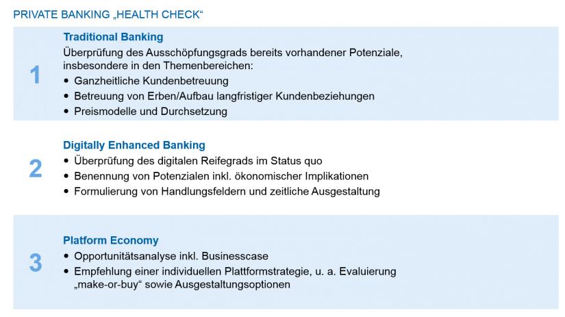 Grafische Darstellung der strategischen Fragestellungen je Entwicklungsstufe | Private Banking Markt Deutschland