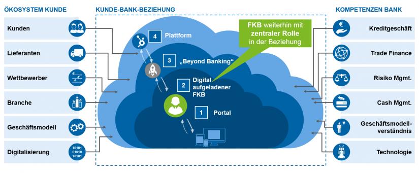 Grafische Darstellung der Elemente einer digital vernetzten Kunde-Bank-Partnerschaft im Mittelstand